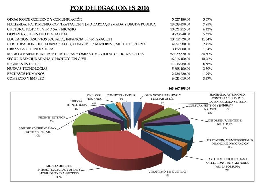 Presupuesto 2