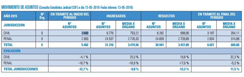 Estadística de los juzgados de Leganés.