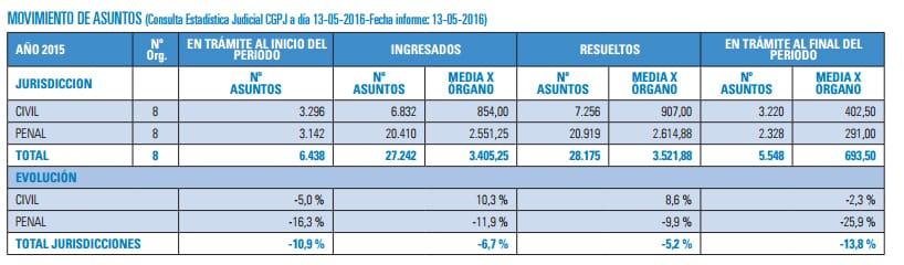 Estadísticas de los juzgados de Parla.