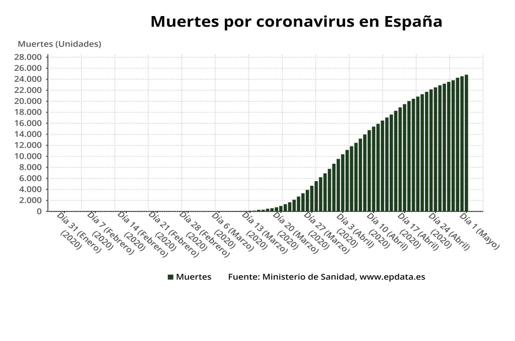 España suma 281 fallecidos y 1.175 contagios en las últimas horas